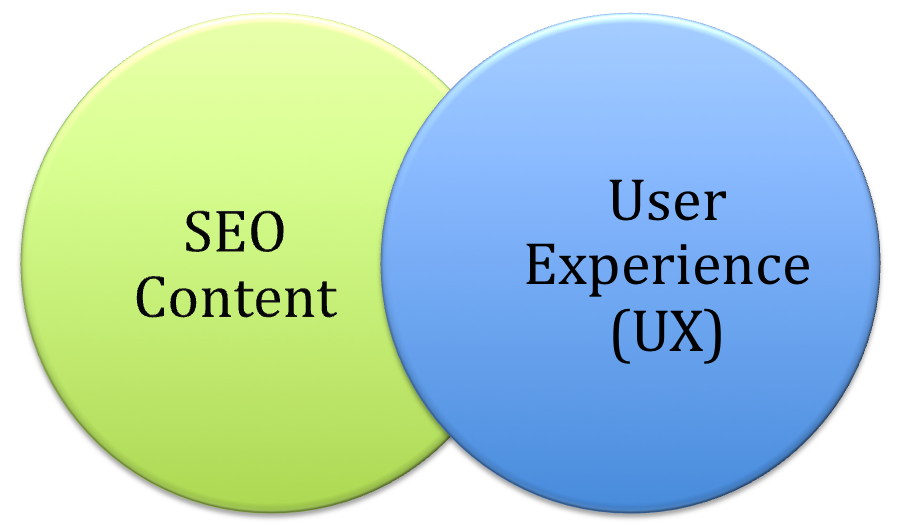 Intersection of UX and Content
