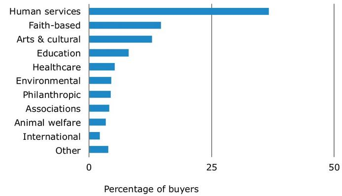 Software buying based on buyer segments